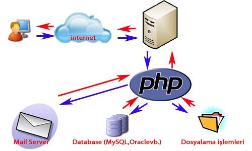 PHP döngüsü